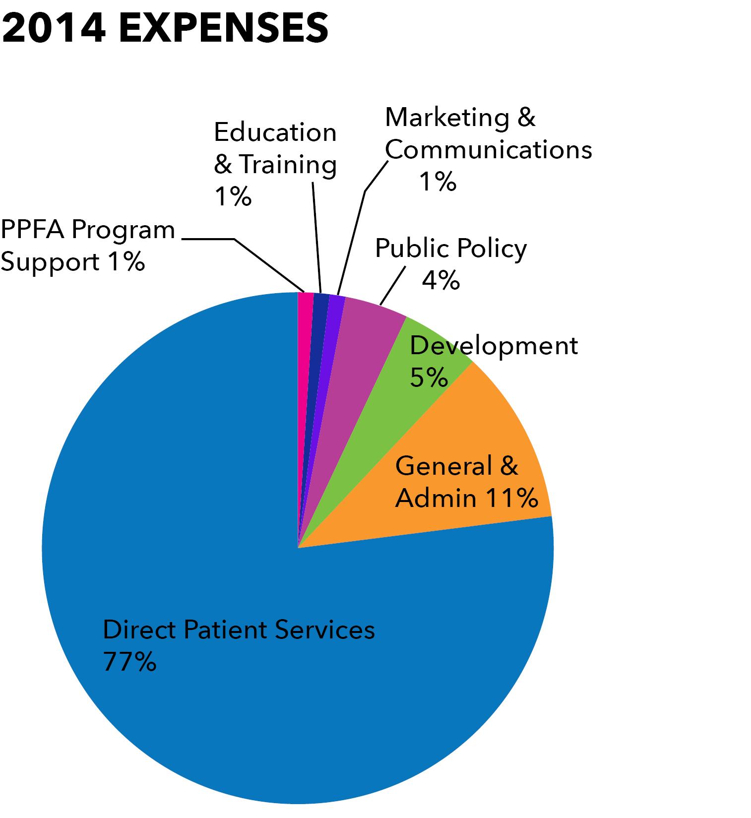 2014 expenses pie chart