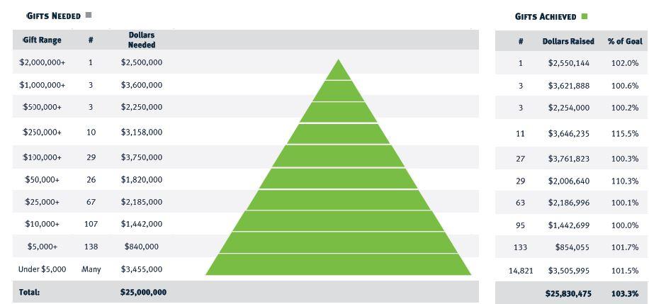 gift pyramid